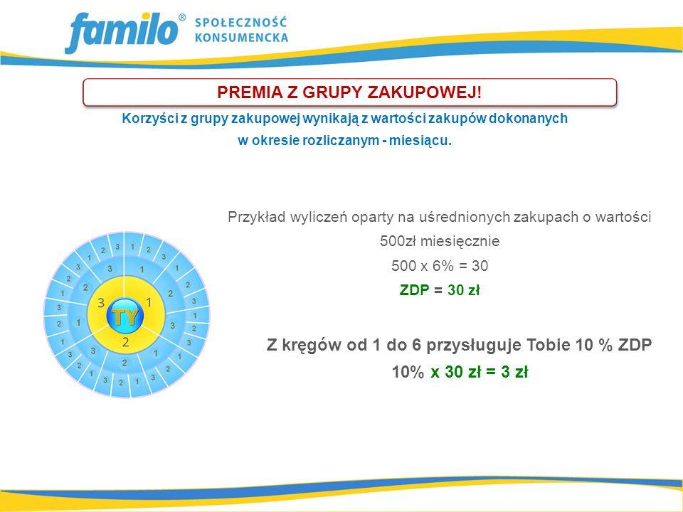 Z kręgów od 1 do 6 przysługuje Tobie 10 % ZDP 10% x 30 zł = 3 zł PREMIA Z GRUPY ZAKUPOWEJ! Przykład wyliczeń oparty na uśrednionych zakupach o wartośc