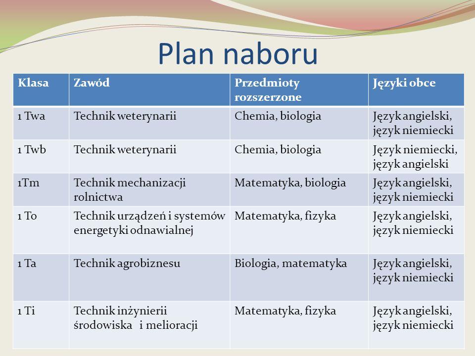 Plan naboru KlasaZawódPrzedmioty rozszerzone Języki obce 1 TwaTechnik weterynariiChemia, biologiaJęzyk angielski, język niemiecki 1 TwbTechnik weteryn