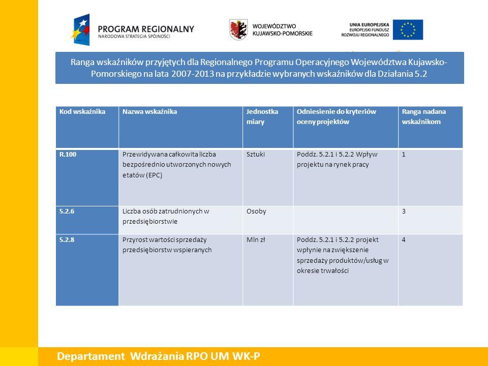 Ranga wskaźników przyjętych dla Regionalnego Programu Operacyjnego Województwa Kujawsko- Pomorskiego na lata 2007-2013 na przykładzie wybranych wskaźn