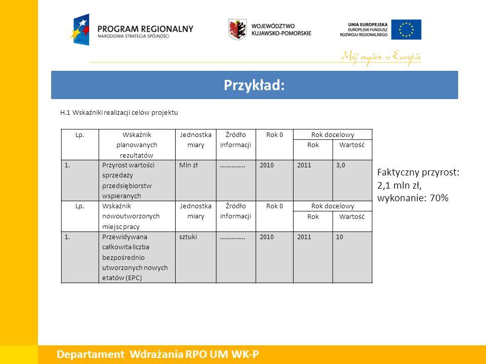 Departament Wdrażania RPO UM WK-P Przykład: Faktyczny przyrost: 2,1 mln zł, wykonanie: 70% H.1 Wskaźniki realizacji celów projektu Lp. Wskaźnik planow