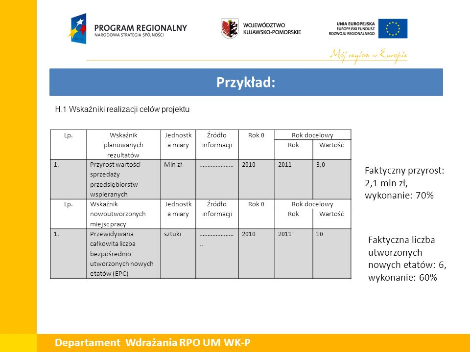 Przykład: Faktyczny przyrost: 2,1 mln zł, wykonanie: 70% Faktyczna liczba utworzonych nowych etatów: 6, wykonanie: 60% Lp. Wskaźnik planowanych rezult