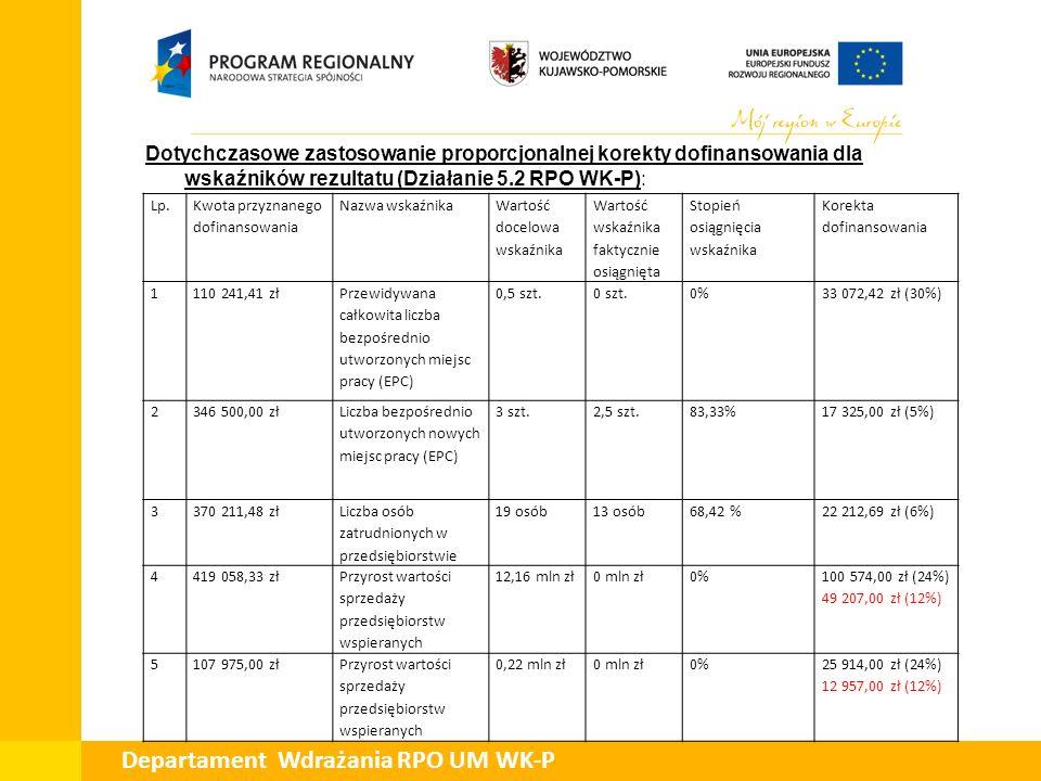 Dotychczasowe zastosowanie proporcjonalnej korekty dofinansowania dla wskaźników rezultatu (Działanie 5.2 RPO WK-P): Departament Wdrażania RPO UM WK-P