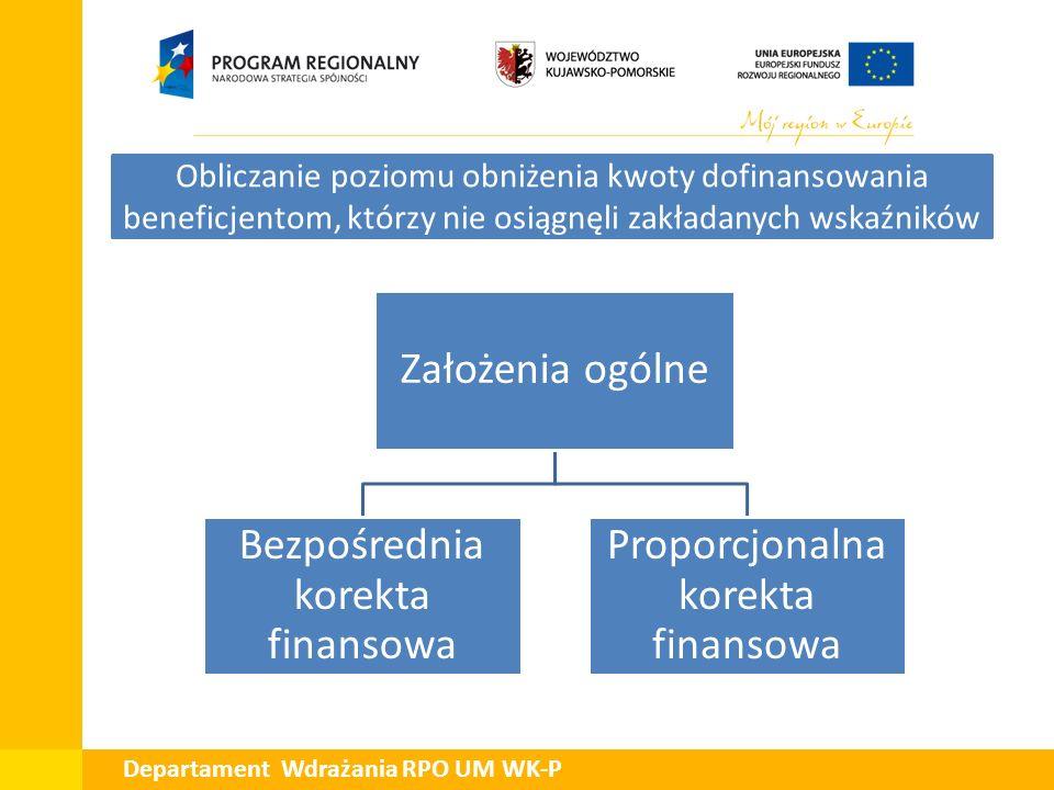 Założenia ogólne Bezpośrednia korekta finansowa Proporcjonalna korekta finansowa Obliczanie poziomu obniżenia kwoty dofinansowania beneficjentom, któr