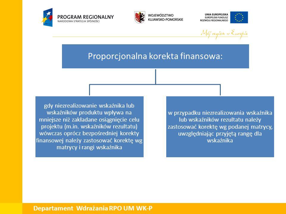 Departament Wdrażania RPO UM WK-P Proporcjonalna korekta finansowa: gdy niezrealizowanie wskaźnika lub wskaźników produktu wpływa na mniejsze niż zakł