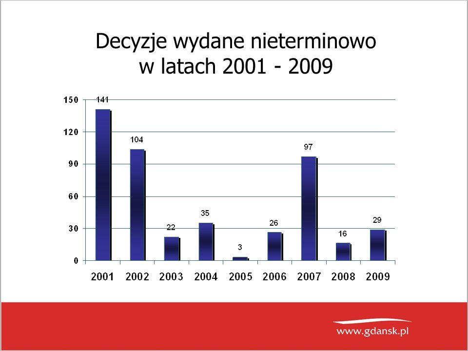 Decyzje wydane nieterminowo w latach 2001 - 2009