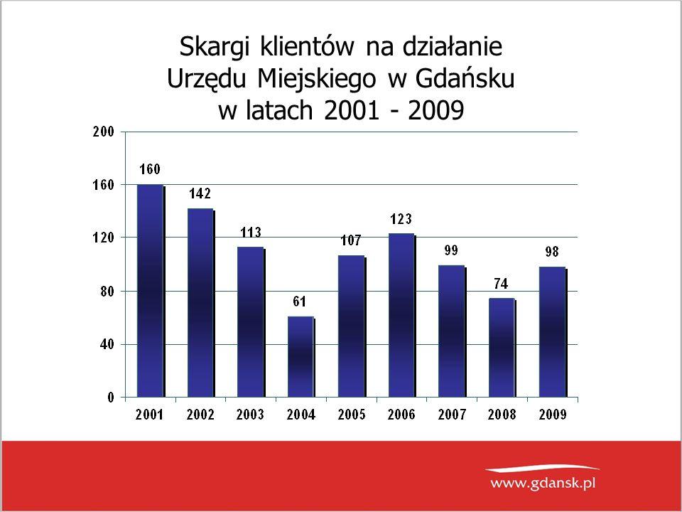 Skargi klientów na działanie Urzędu Miejskiego w Gdańsku w latach 2001 - 2009