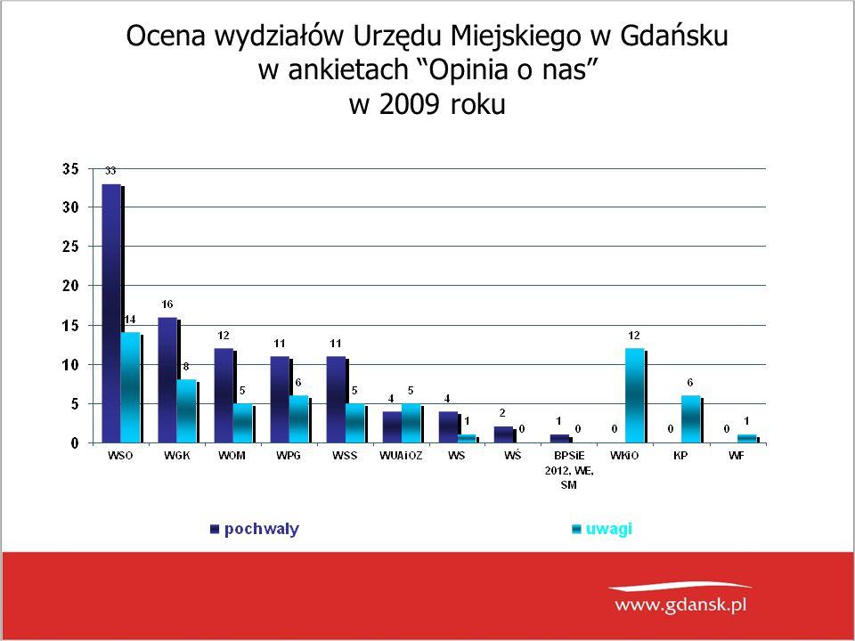 """Ocena wydziałów Urzędu Miejskiego w Gdańsku w ankietach """"Opinia o nas"""" w 2009 roku"""
