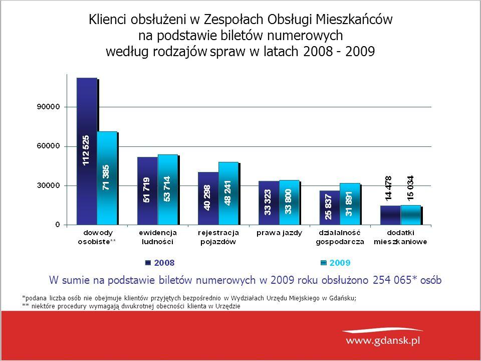 Klienci obsłużeni w Zespołach Obsługi Mieszkańców na podstawie biletów numerowych według rodzajów spraw w latach 2008 - 2009 W sumie na podstawie bile