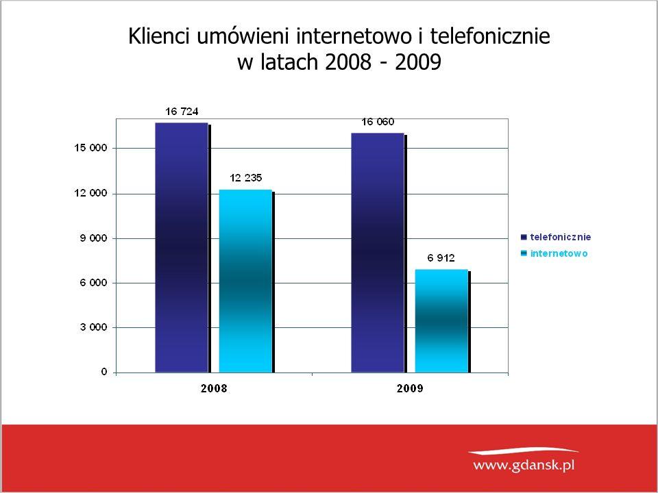 Klienci umówieni internetowo i telefonicznie w latach 2008 - 2009
