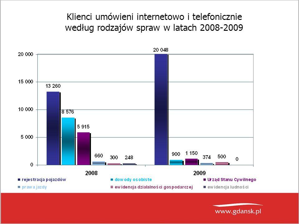 Klienci umówieni internetowo i telefonicznie według rodzajów spraw w latach 2008-2009