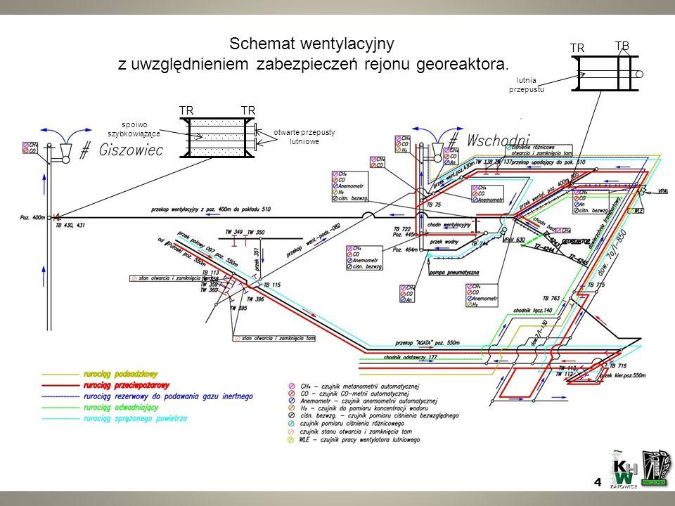 Schemat wentylacyjny przedstawiający zabezpieczenie rejonu georeaktora. TR TB lutnia przepustu TR spoiwo szybkowiążące otwarte przepusty lutniowe Sche