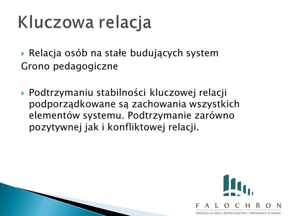  Relacja osób na stałe budujących system Grono pedagogiczne  Podtrzymaniu stabilności kluczowej relacji podporządkowane są zachowania wszystkich elementów systemu.
