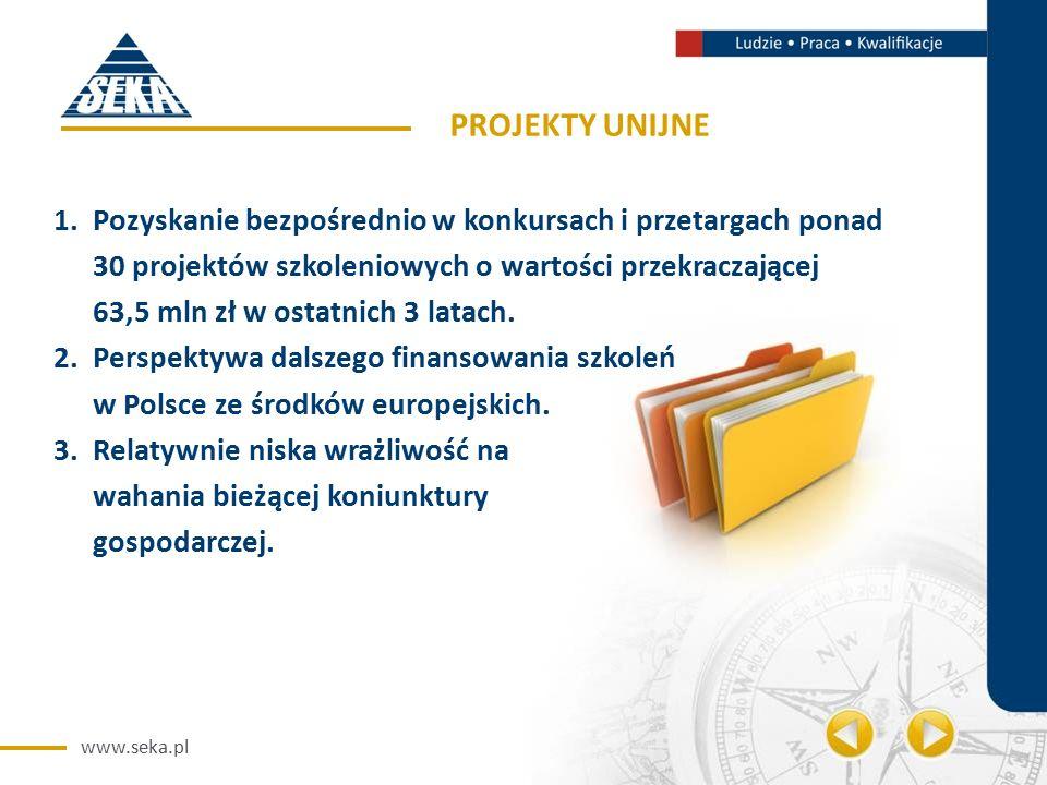 www.seka.pl PROJEKTY UNIJNE 1.Pozyskanie bezpośrednio w konkursach i przetargach ponad 30 projektów szkoleniowych o wartości przekraczającej 63,5 mln zł w ostatnich 3 latach.