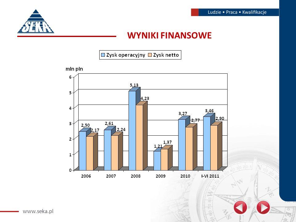 www.seka.pl WYNIKI FINANSOWE