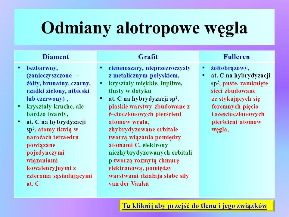 Odmiany alotropowe węgla DiamentGrafitFulleren  bezbarwny, (zanieczyszczone - żółty, brunatny, czarny, rzadki zielony, nibieski lub czerwony),  krys
