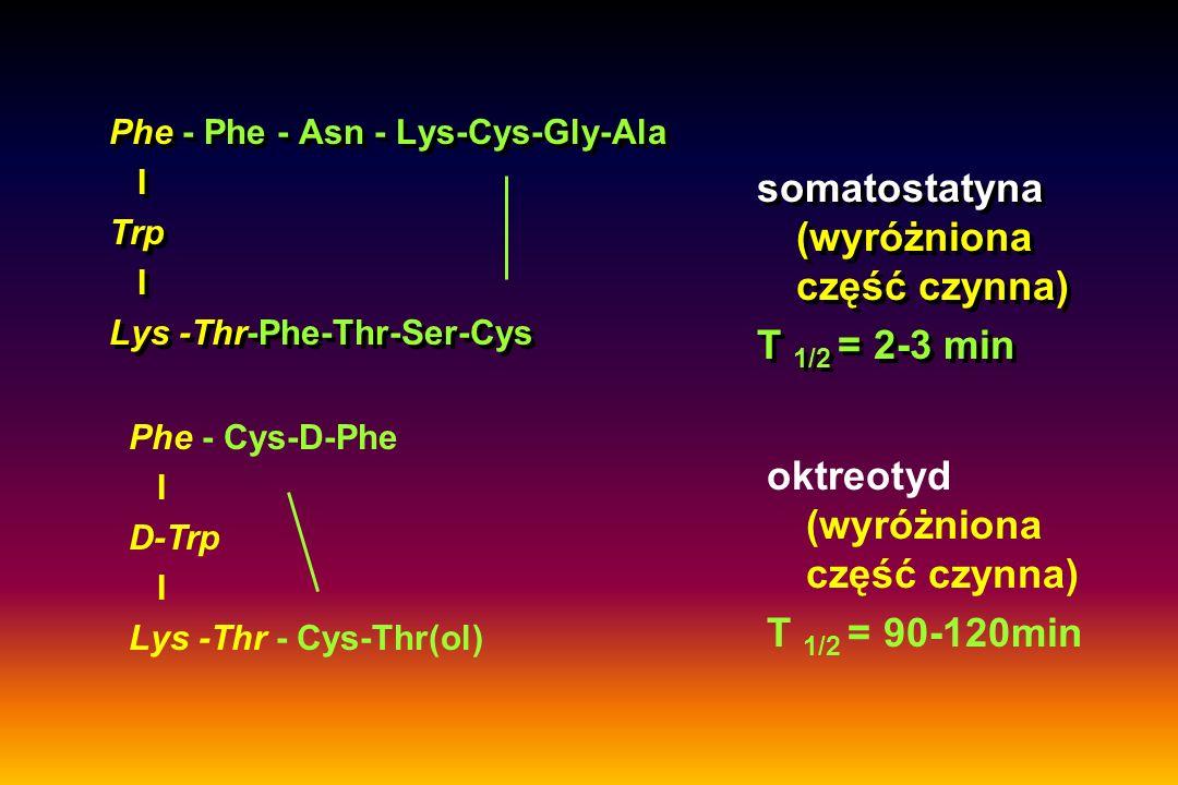 Phe 123 I - Tyr - Cys-D-Phe I D-Trp I Lys -Thr - Cys-Thr(ol) 123 I - oktreotyd Wady 123 I - oktreotydu względnie skomplikowana metodyka znakowania niestabilność in vivo wydalanie z żółcią wysoka cena 123 I krótki okres półtrwania 123 I - 13h