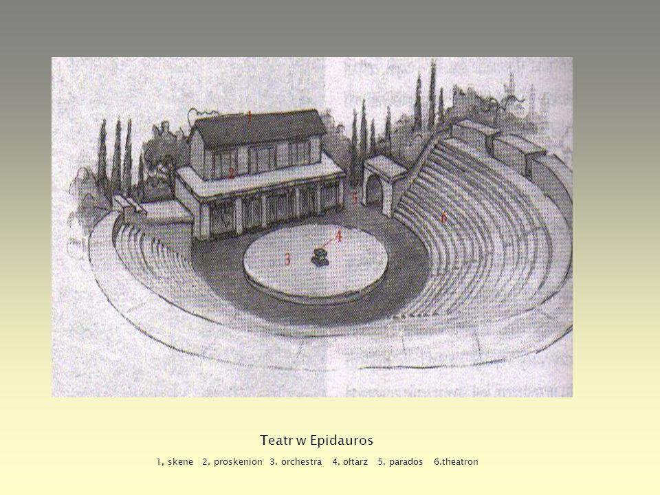 Teatr w Epidauros 1, skene 2. proskenion 3. orchestra 4. ołtarz 5. parados 6.theatron