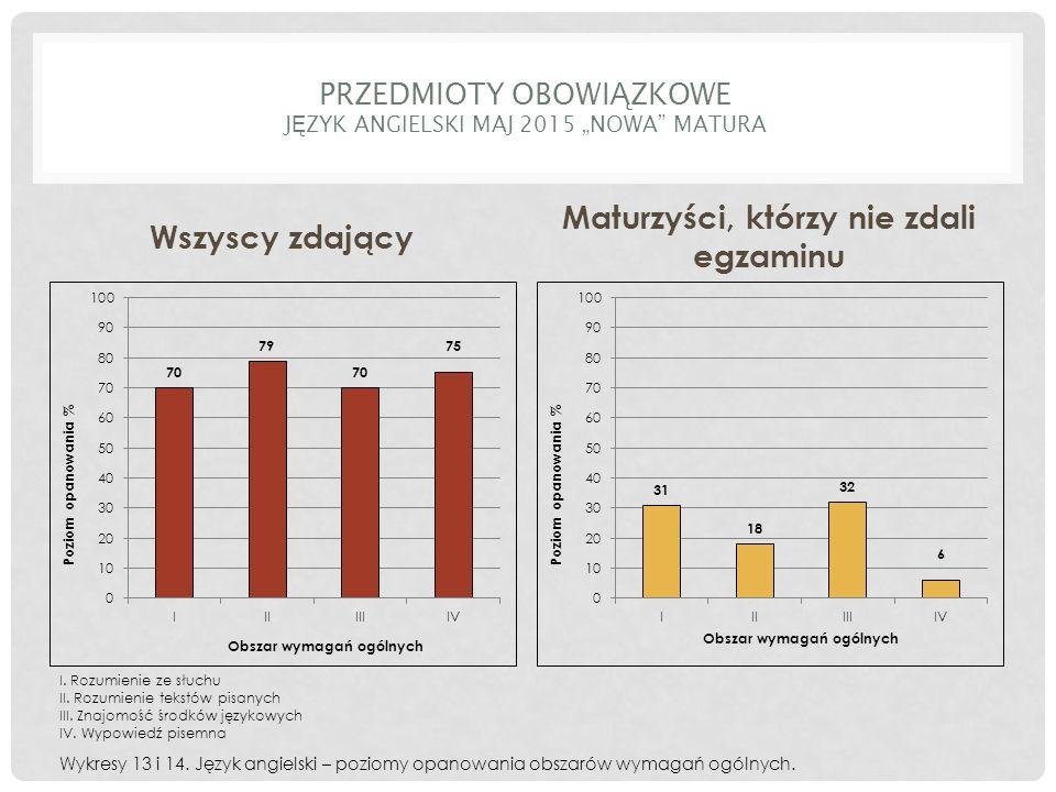 """PRZEDMIOTY OBOWI Ą ZKOWE J Ę ZYK ANGIELSKI MAJ 2015 """"NOWA MATURA Wszyscy zdający Maturzyści, którzy nie zdali egzaminu Wykresy 13 i 14."""