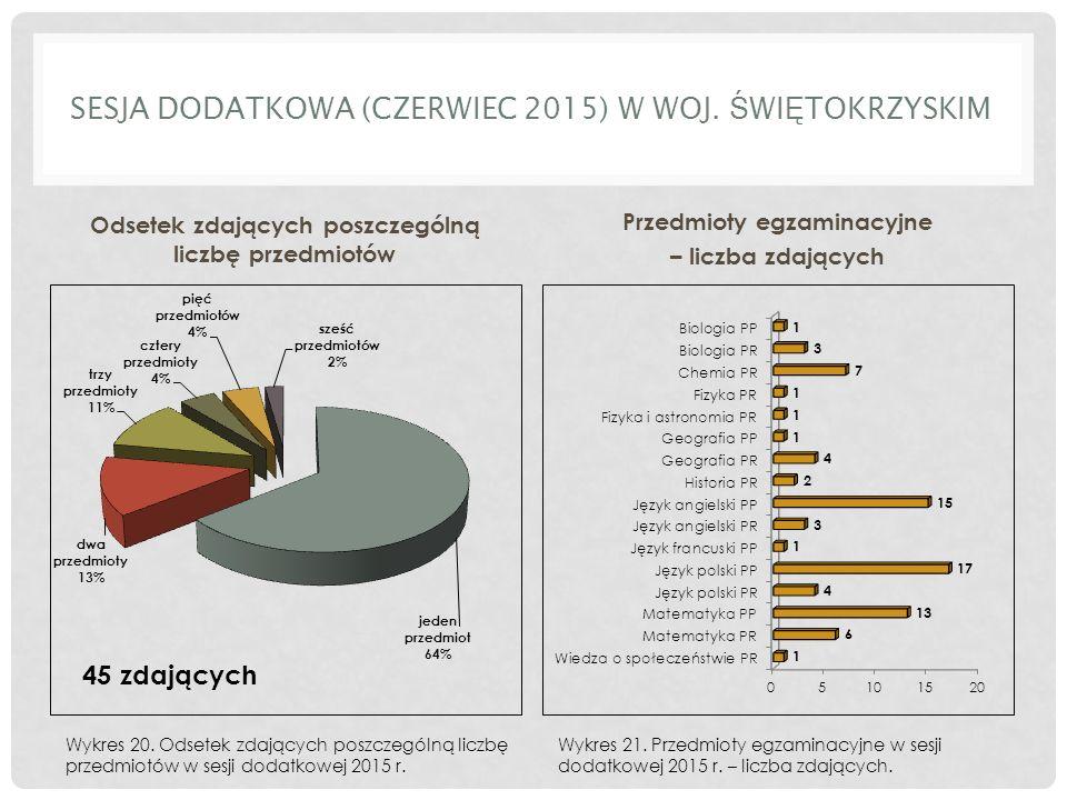 SESJA DODATKOWA (CZERWIEC 2015) W WOJ.