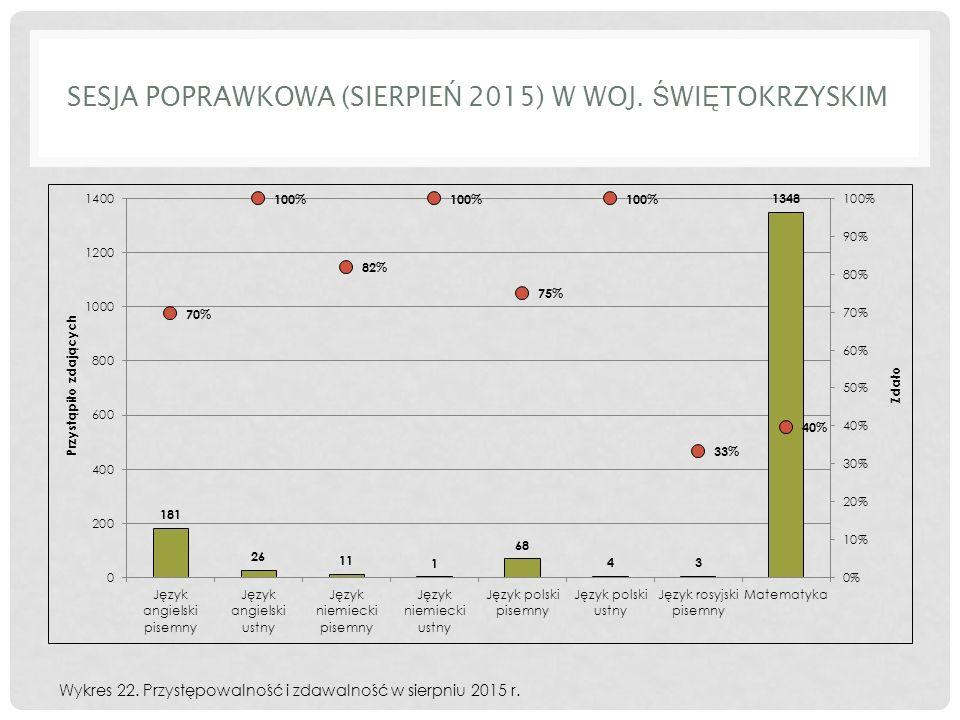 SESJA POPRAWKOWA (SIERPIE Ń 2015) W WOJ. Ś WI Ę TOKRZYSKIM Wykres 22.