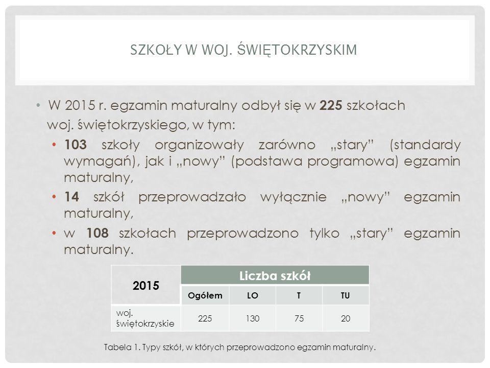 SZKO Ł Y W WOJ. Ś WI Ę TOKRZYSKIM W 2015 r. egzamin maturalny odbył się w 225 szkołach woj.