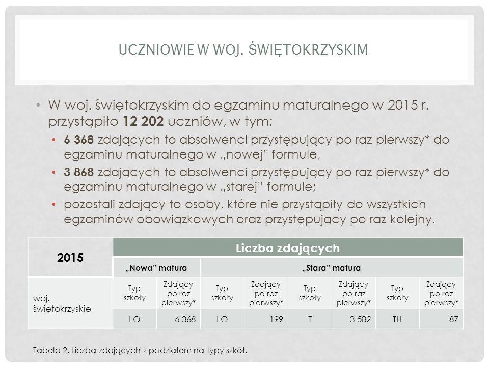 UCZNIOWIE W WOJ. Ś WI Ę TOKRZYSKIM W woj. świętokrzyskim do egzaminu maturalnego w 2015 r.