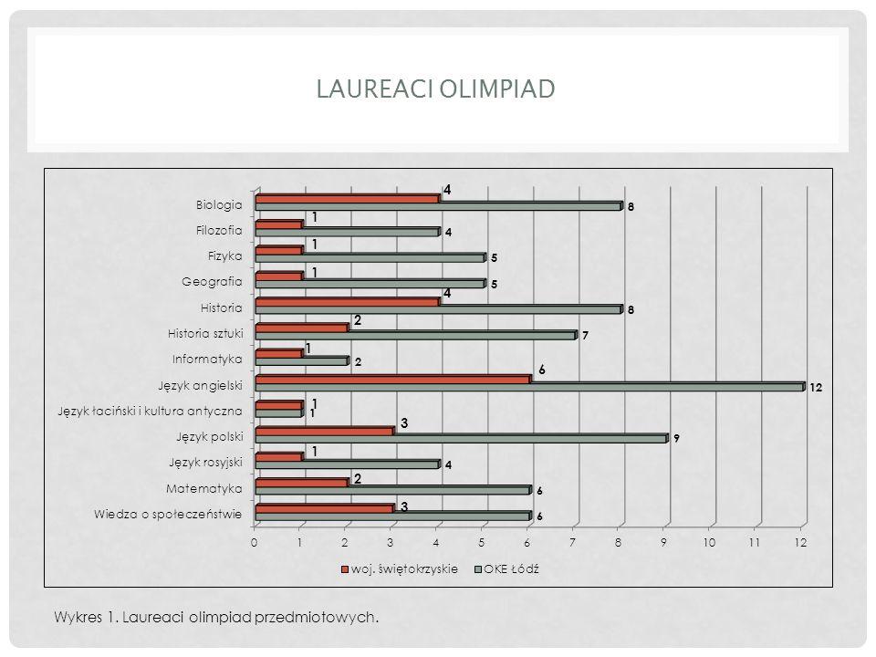 LAUREACI OLIMPIAD Wykres 1. Laureaci olimpiad przedmiotowych.