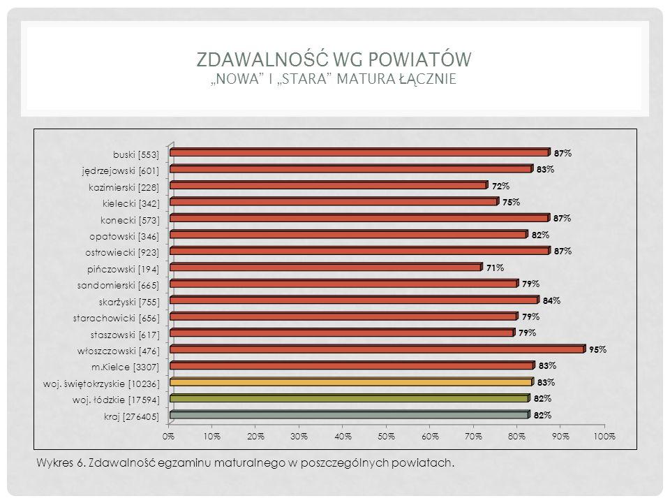 """ZDAWALNO ŚĆ WG POWIATÓW """"NOWA I """"STARA MATURA ŁĄ CZNIE Wykres 6."""
