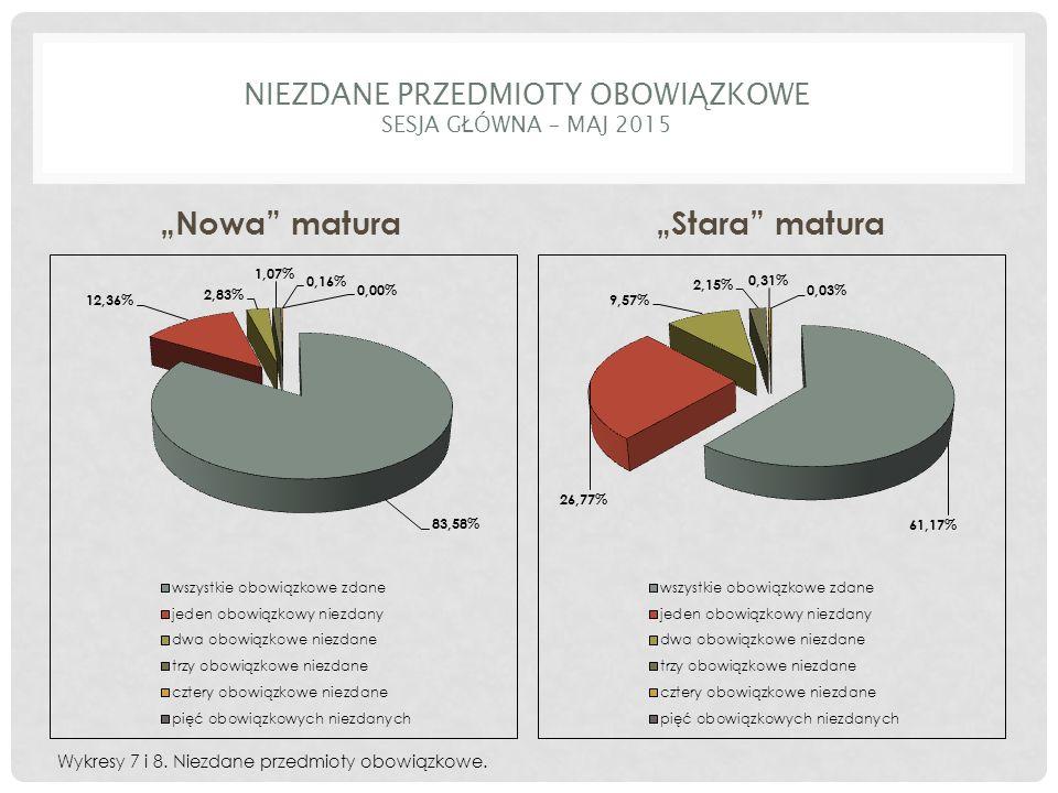 """NIEZDANE PRZEDMIOTY OBOWI Ą ZKOWE SESJA G Ł ÓWNA – MAJ 2015 """"Nowa matura""""Stara matura Wykresy 7 i 8."""
