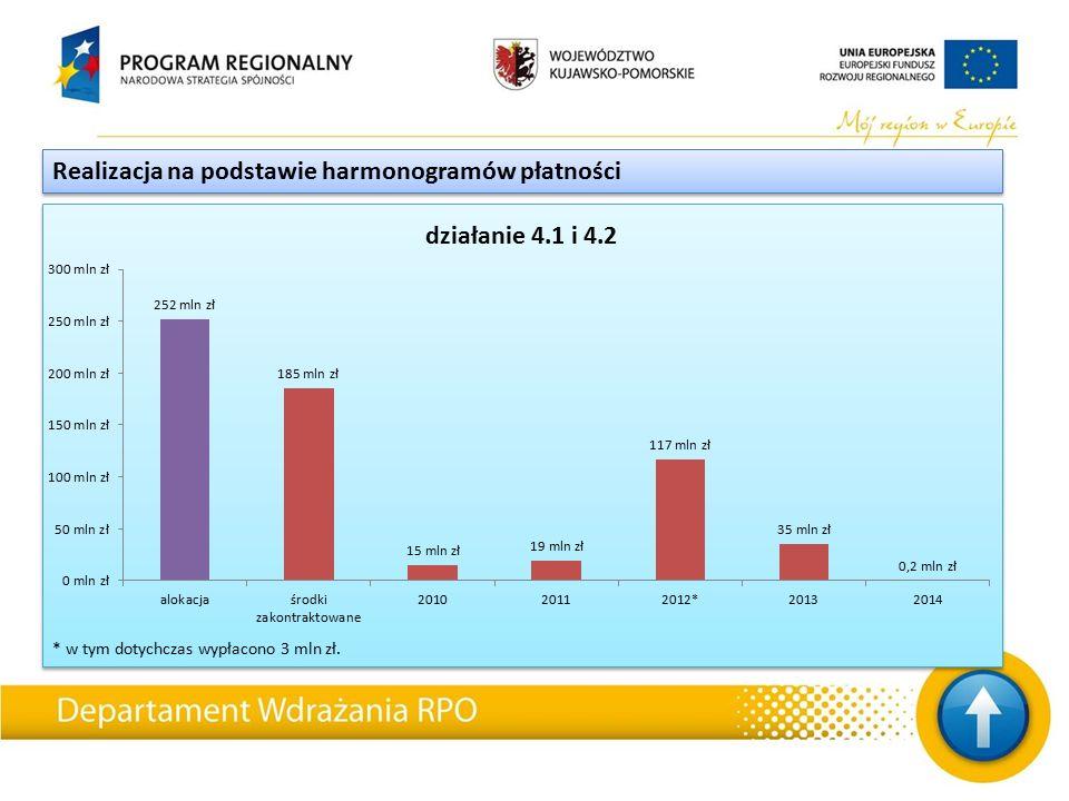 * w tym dotychczas wypłacono 3 mln zł. Realizacja na podstawie harmonogramów płatności