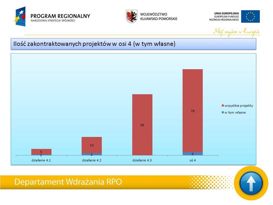 Ilość zakontraktowanych projektów w osi 4 (w tym własne)