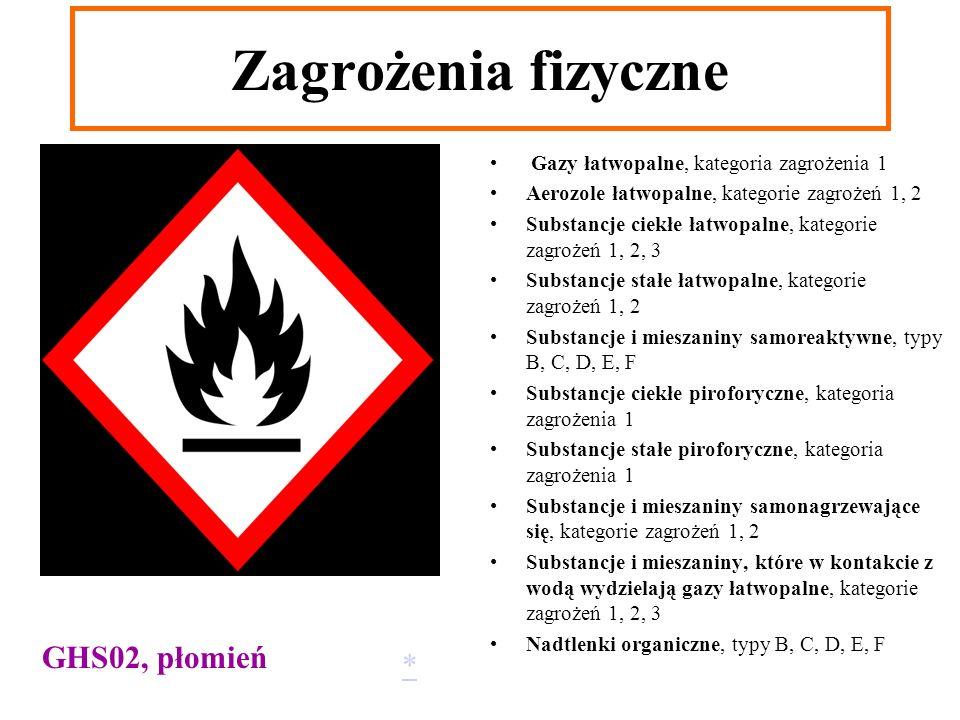 Gazy łatwopalne, kategoria zagrożenia 1 Aerozole łatwopalne, kategorie zagrożeń 1, 2 Substancje ciekłe łatwopalne, kategorie zagrożeń 1, 2, 3 Substanc