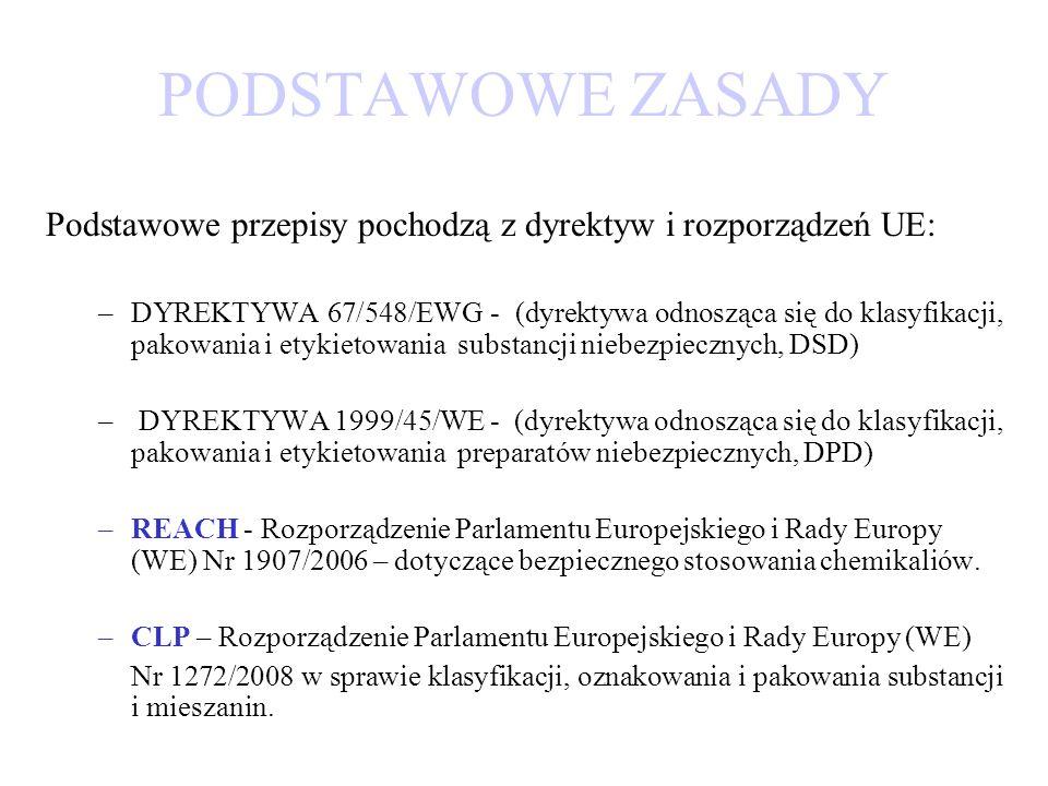 PODSTAWOWE ZASADY Podstawowe przepisy pochodzą z dyrektyw i rozporządzeń UE: –DYREKTYWA 67/548/EWG - (dyrektywa odnosząca się do klasyfikacji, pakowan
