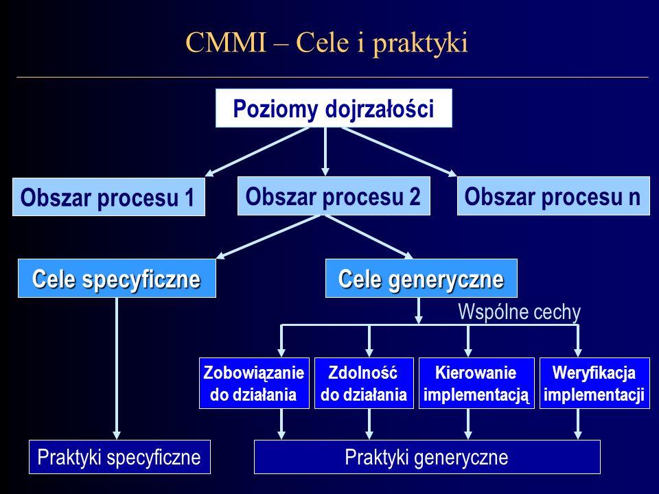 Poziomy dojrzałości Obszar procesu 2Obszar procesu n Obszar procesu 1 Cele generyczne Cele specyficzne Praktyki specyficznePraktyki generyczne Zobowiązanie do działania Zdolność do działania Kierowanie implementacją Weryfikacja implementacji Wspólne cechy CMMI – Cele i praktyki