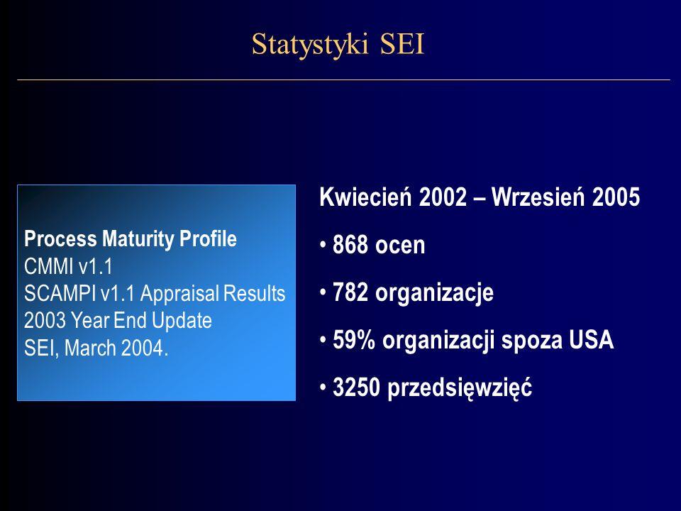 Dane uzyskane przez SEI z pomiaru dojrzałości 782 organizacji.