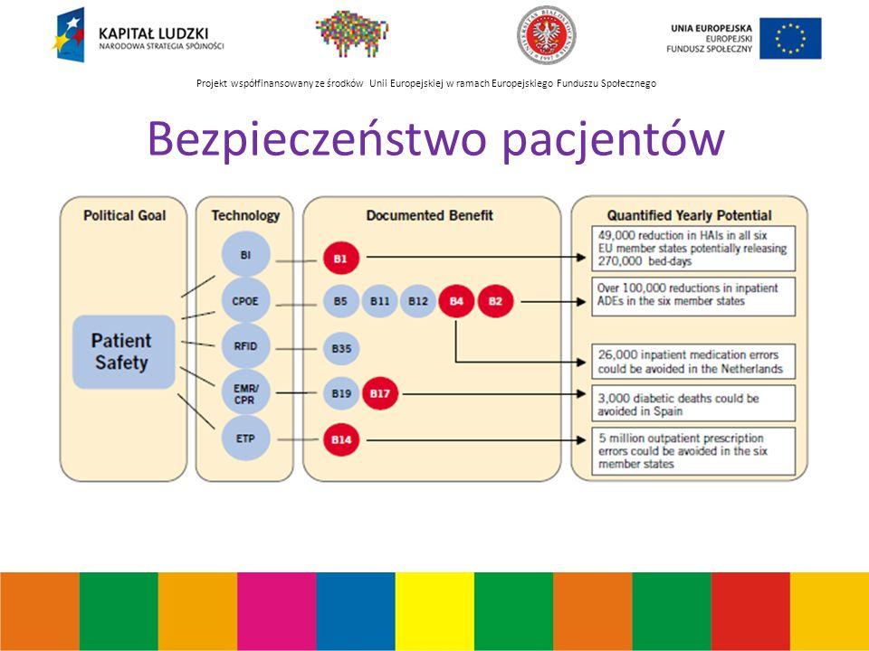 Projekt współfinansowany ze środków Unii Europejskiej w ramach Europejskiego Funduszu Społecznego Bezpieczeństwo pacjentów