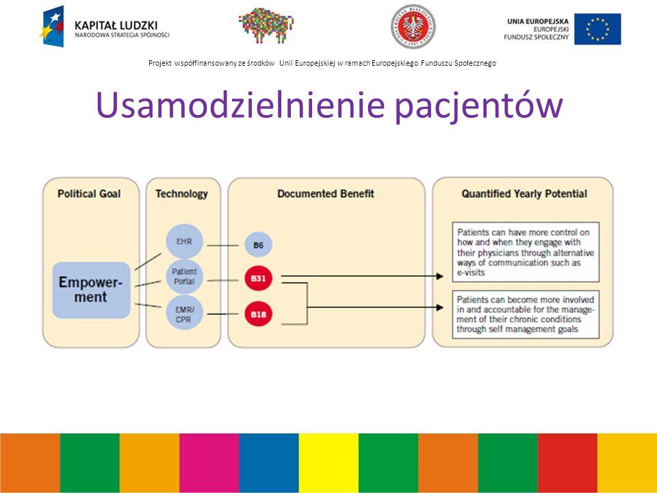 Projekt współfinansowany ze środków Unii Europejskiej w ramach Europejskiego Funduszu Społecznego Usamodzielnienie pacjentów