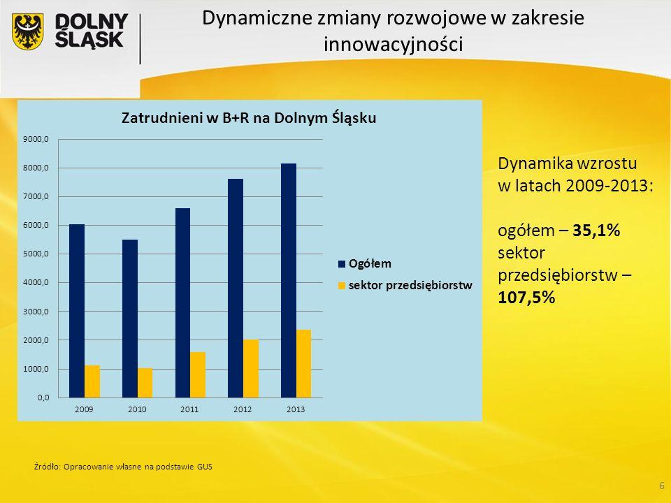 6 Dynamika wzrostu w latach 2009-2013: ogółem – 35,1% sektor przedsiębiorstw – 107,5% Źródło: Opracowanie własne na podstawie GUS