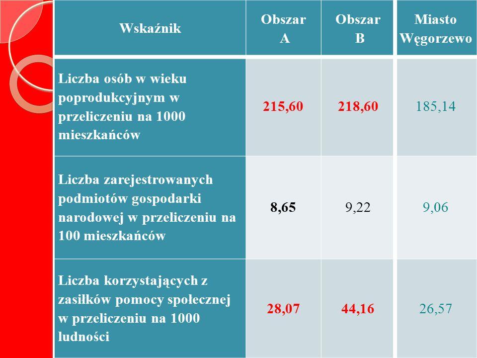 Wskaźnik Obszar A Obszar B Miasto Węgorzewo Liczba osób w wieku poprodukcyjnym w przeliczeniu na 1000 mieszkańców 215,60218,60185,14 Liczba zarejestrowanych podmiotów gospodarki narodowej w przeliczeniu na 100 mieszkańców 8,659,229,06 Liczba korzystających z zasiłków pomocy społecznej w przeliczeniu na 1000 ludności 28,0744,1626,57