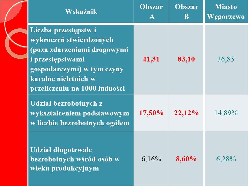Wskaźnik Obszar A Obszar B Miasto Węgorzewo Liczba przestępstw i wykroczeń stwierdzonych (poza zdarzeniami drogowymi i przestępstwami gospodarczymi) w tym czyny karalne nieletnich w przeliczeniu na 1000 ludności 41,3183,1036,85 Udział bezrobotnych z wykształceniem podstawowym w liczbie bezrobotnych ogółem 17,50%22,12%14,89% Udział długotrwale bezrobotnych wśród osób w wieku produkcyjnym 6,16%8,60%6,28%