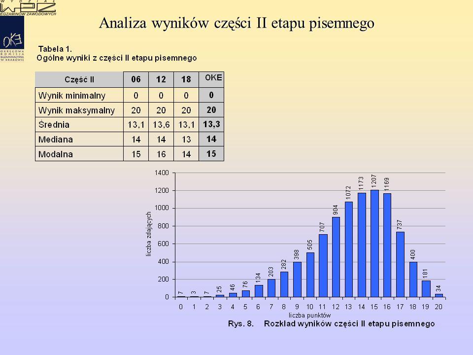 Analiza wyników części II etapu pisemnego