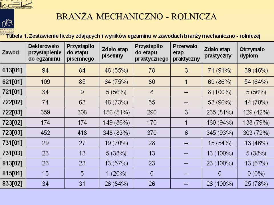 BRANŻA MECHANICZNO - ROLNICZA