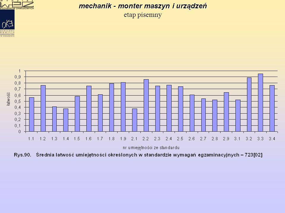 mechanik - monter maszyn i urządzeń mechanik - monter maszyn i urządzeń etap praktyczny