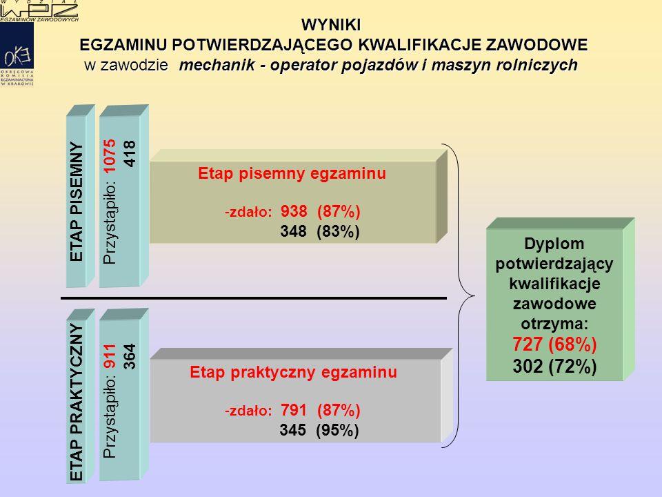 WYNIKI EGZAMINU POTWIERDZAJĄCEGO KWALIFIKACJE ZAWODOWE EGZAMINU POTWIERDZAJĄCEGO KWALIFIKACJE ZAWODOWE w zawodzie mechanik - operator pojazdów i maszyn rolniczych ETAP PISEMNY ETAP PRAKTYCZNY Etap praktyczny egzaminu - -zdało: 791 (87%) 345 (95%) Przystąpiło: 1075 418 Przystąpiło: 911 364 Dyplom potwierdzający kwalifikacje zawodowe otrzyma: 727 (68%) 302 (72%) Etap pisemny egzaminu - -zdało: 938 (87%) 348 (83%)