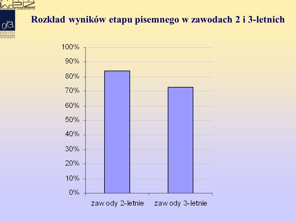 Rozkład wyników etapu pisemnego w zawodach 2 i 3-letnich