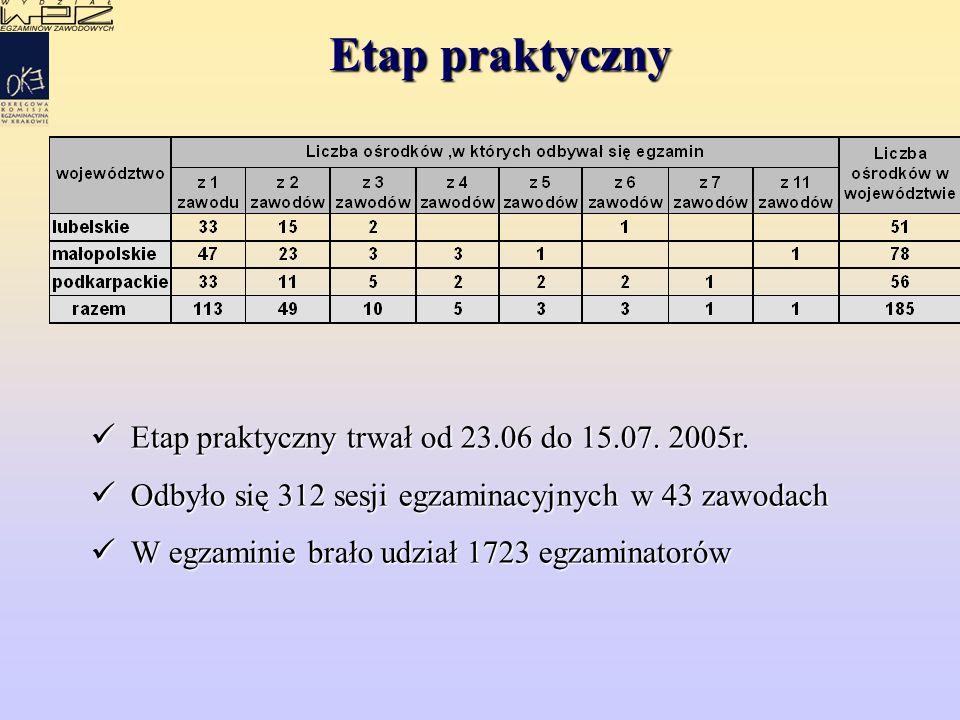 Etap praktyczny Etap praktyczny trwał od 23.06 do 15.07.