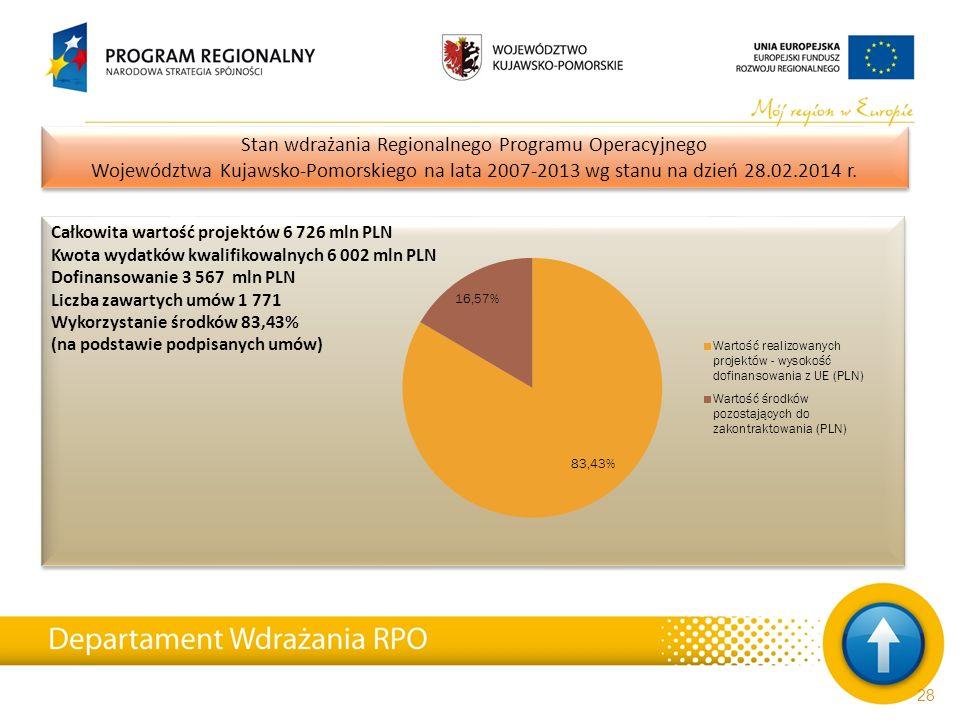 Całkowita wartość projektów 6 726 mln PLN Kwota wydatków kwalifikowalnych 6 002 mln PLN Dofinansowanie 3 567 mln PLN Liczba zawartych umów 1 771 Wykor