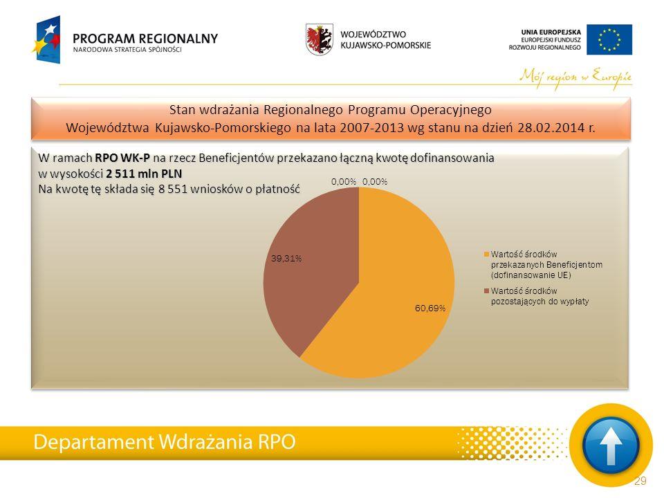 W ramach RPO WK-P na rzecz Beneficjentów przekazano łączną kwotę dofinansowania w wysokości 2 511 mln PLN Na kwotę tę składa się 8 551 wniosków o płat