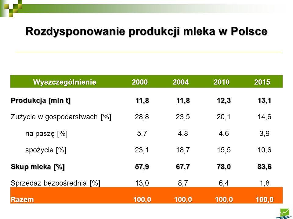 Rozdysponowanie produkcji mleka w Polsce Wyszczególnienie2000200420102015 Produkcja [mln t] 11,811,812,313,1 Zużycie w gospodarstwach [%]28,823,520,11