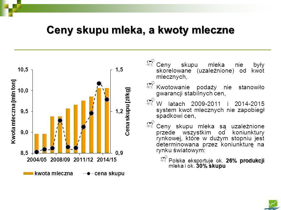 Ceny skupu mleka nie były skorelowane (uzależnione) od kwot mlecznych, Kwotowanie podaży nie stanowiło gwarancji stabilnych cen, W latach 2009-2011 i